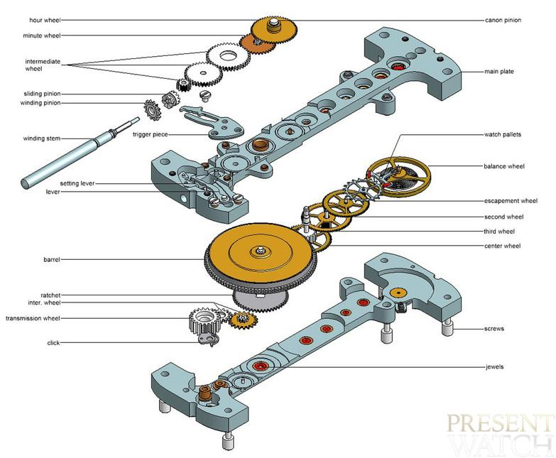 Corum Ti-Bridge mechanism